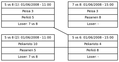 Cup graph: Sijat 5-8
