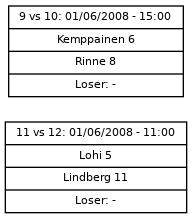 Cup graph: Sijat 9-12