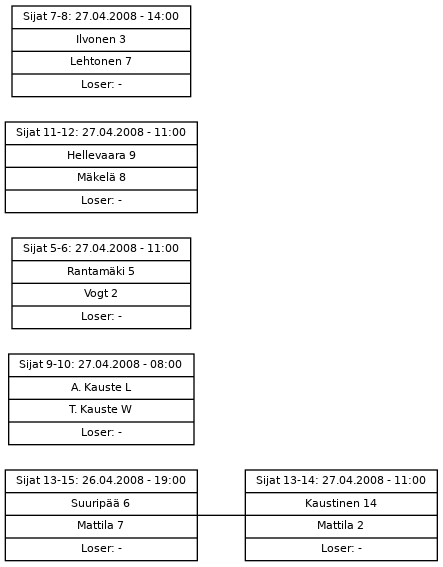 Cup graph: Sijat 5-15