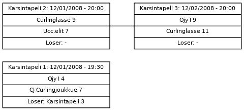 Cup graph: Karsinta A1/A2