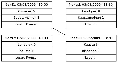 Cup graph: Finaalit