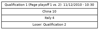 Cup graph: Qualification 1
