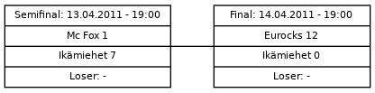 Cup graph: Mitalipelit