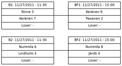 Cup graph: Karsinta - B-Cup