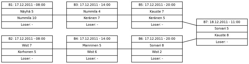 Cup graph: Finaali - B-Cup