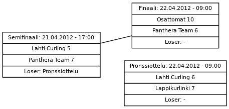 Cup graph: Jatkopelit