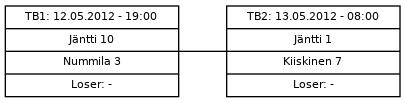 Cup graph: Tiebreak