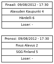 Cup graph: Finaali/Pronssi