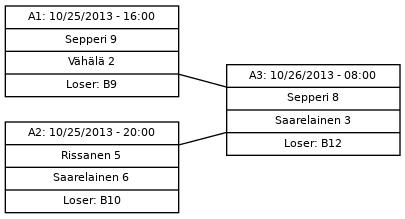 Cup graph: A-kaavio