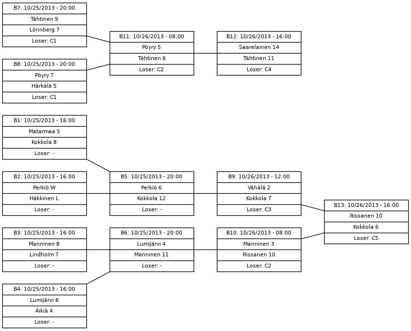 Cup graph: B-kaavio