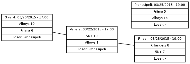 Cup graph: Play-off