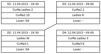 Cup graph: D (9-12)