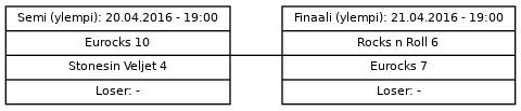 Cup graph: Mitalipelit - ylempi loppusarja