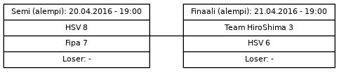 Cup graph: Mitalipelit - alempi loppusarja