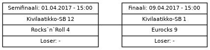 Cup graph: Mestaruussarja - loppupelit