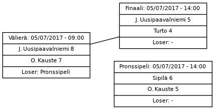 Cup graph: Finaalipelit
