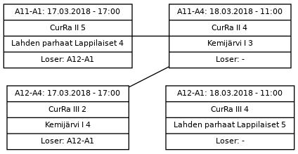 Cup graph: Jatkolohko A sijat 1-4