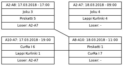 Cup graph: Jatkolohko B sijat 5-8