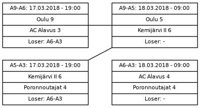 Cup graph: Jatkolohko C sijat 9-12