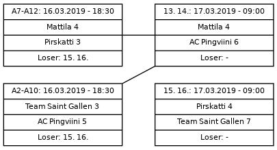 Cup graph: Sijat 13-16