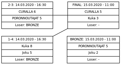 Cup graph: A Sijat 1-4