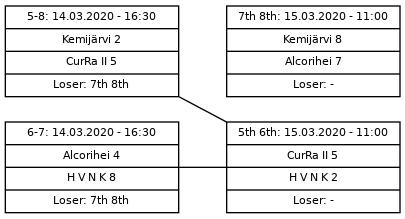 Cup graph: B sijat 5-8