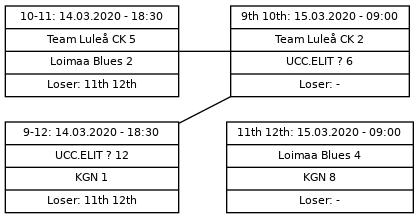 Cup graph: C sijat 9-12