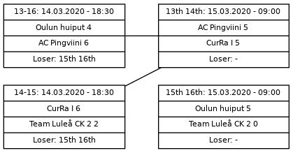 Cup graph: D sijat 13-16